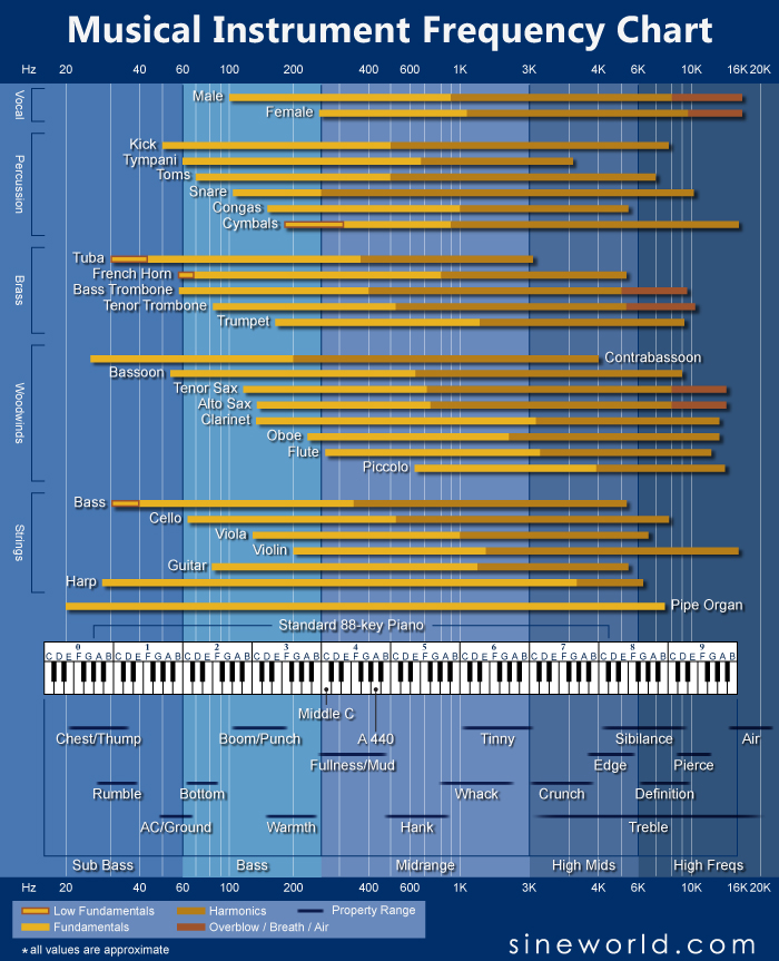 Frequency Wavelength Chart
